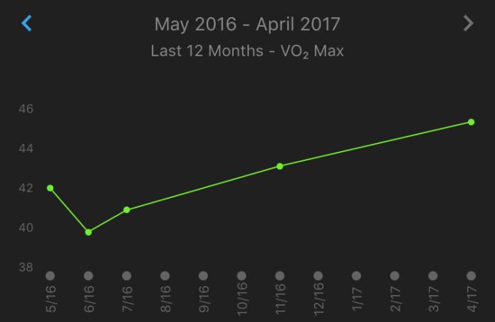 vo2-graph